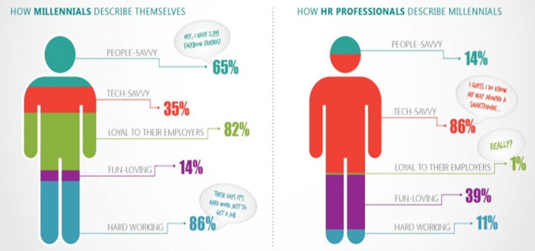 How millennials describe themselves